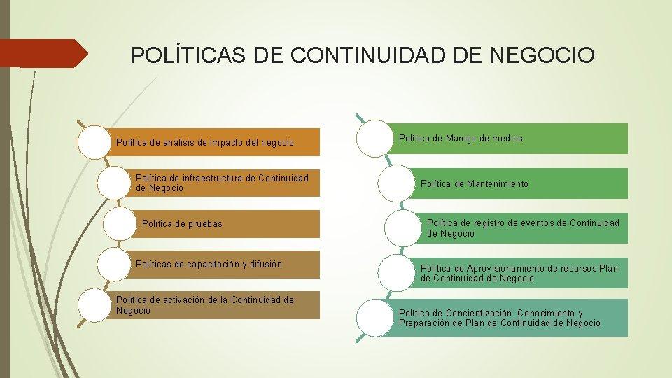 POLÍTICAS DE CONTINUIDAD DE NEGOCIO Política de análisis de impacto del negocio Política de