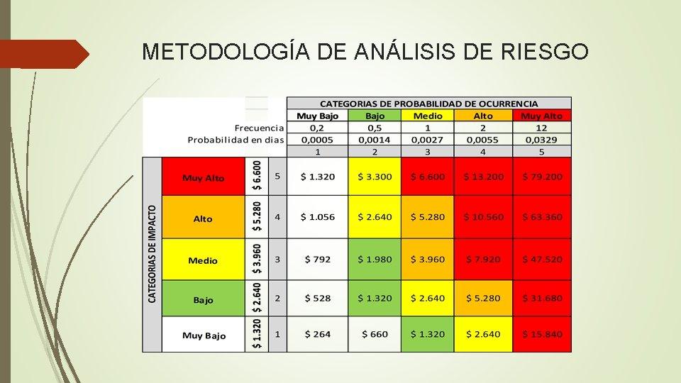 METODOLOGÍA DE ANÁLISIS DE RIESGO