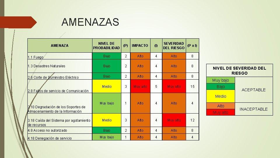 AMENAZAS AMENAZA NIVEL DE (P) PROBABILIDAD IMPACTO (I) SEVERIDAD (P x I) DEL RIESGO