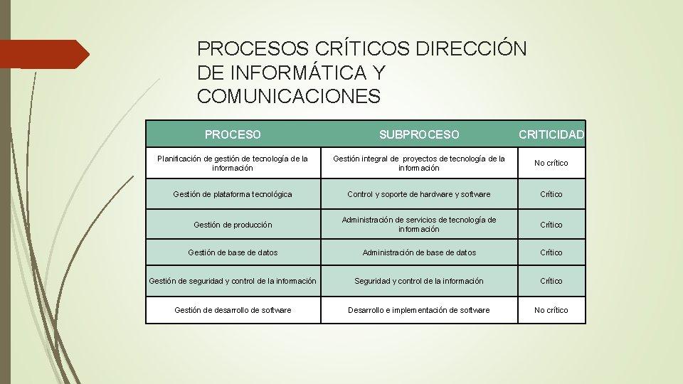 PROCESOS CRÍTICOS DIRECCIÓN DE INFORMÁTICA Y COMUNICACIONES PROCESO SUBPROCESO CRITICIDAD Planificación de gestión de