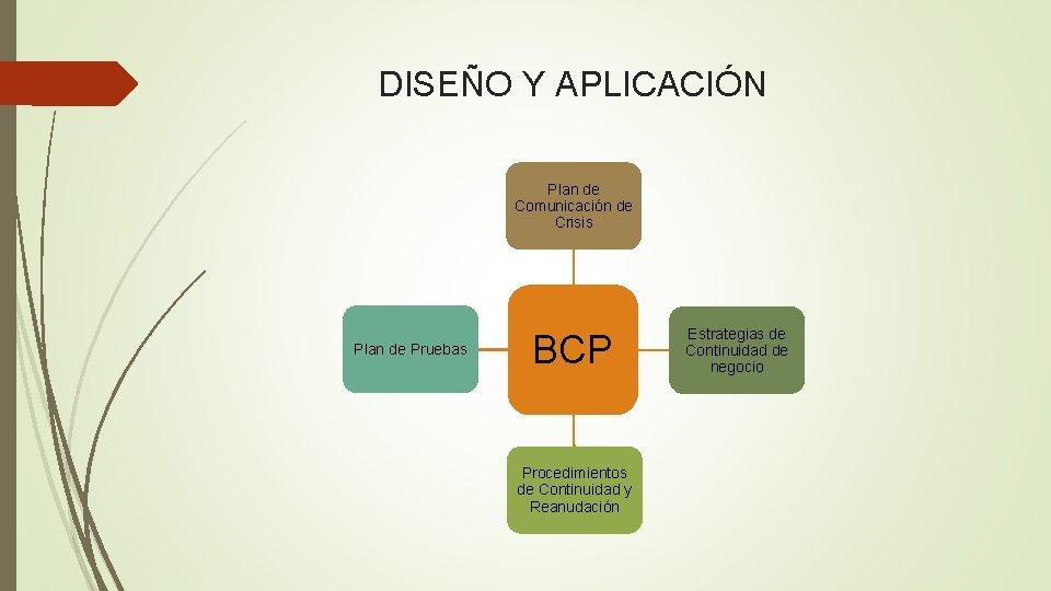 DISEÑO Y APLICACIÓN Plan de Comunicación de Crisis Plan de Pruebas BCP Procedimientos de