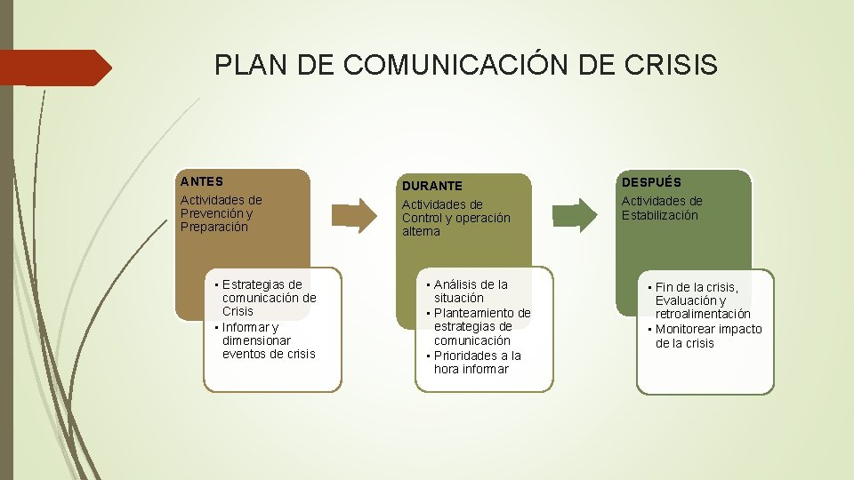 PLAN DE COMUNICACIÓN DE CRISIS ANTES DURANTE DESPUÉS Actividades de Prevención y Preparación Actividades