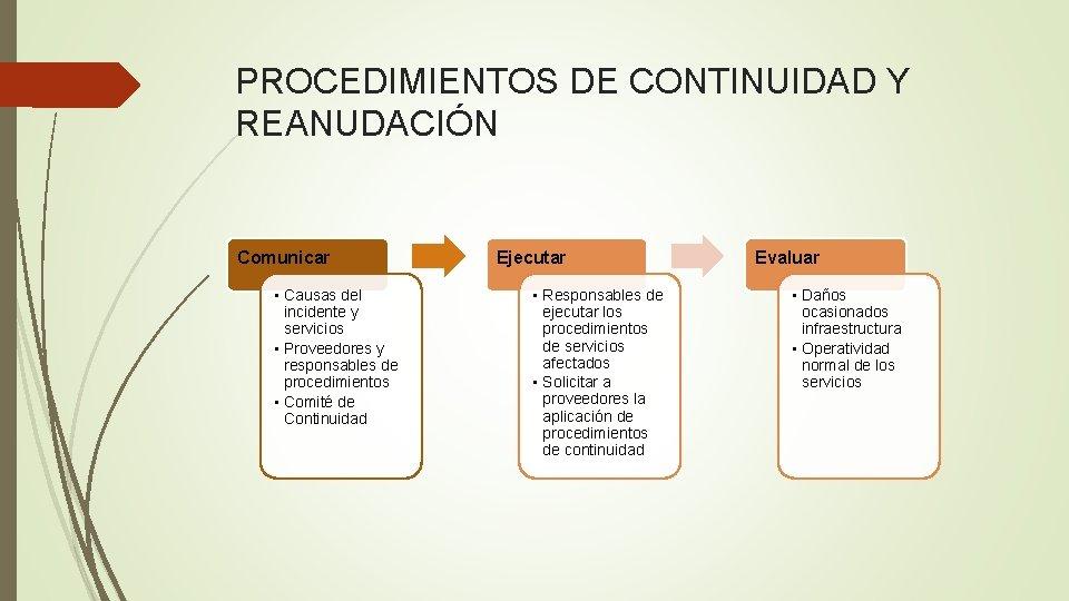 PROCEDIMIENTOS DE CONTINUIDAD Y REANUDACIÓN Comunicar • Causas del incidente y servicios • Proveedores