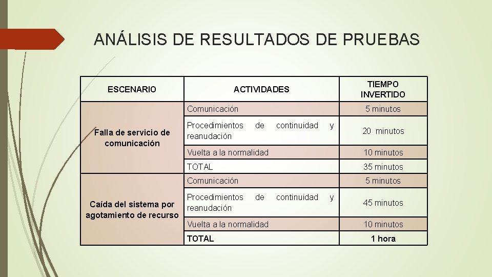 ANÁLISIS DE RESULTADOS DE PRUEBAS ESCENARIO TIEMPO INVERTIDO ACTIVIDADES Comunicación Falla de servicio de