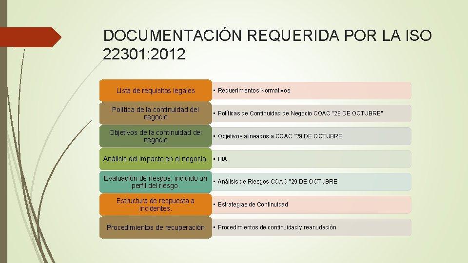 DOCUMENTACIÓN REQUERIDA POR LA ISO 22301: 2012 Lista de requisitos legales Política de la