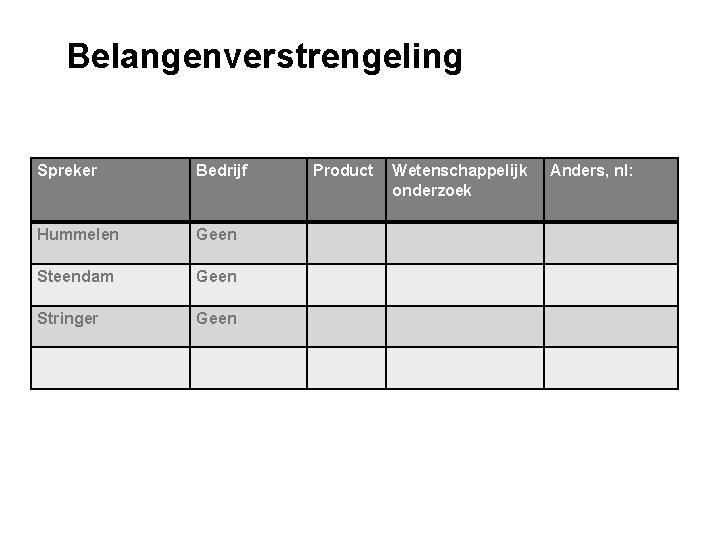 Belangenverstrengeling Spreker Bedrijf Hummelen Geen Steendam Geen Stringer Geen Product Wetenschappelijk onderzoek Anders, nl: