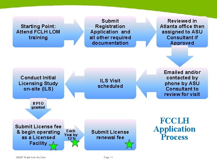 Starting Point: Attend FCLH LOM training Conduct Initial Licensing Study on-site (ILS) Submit Registration