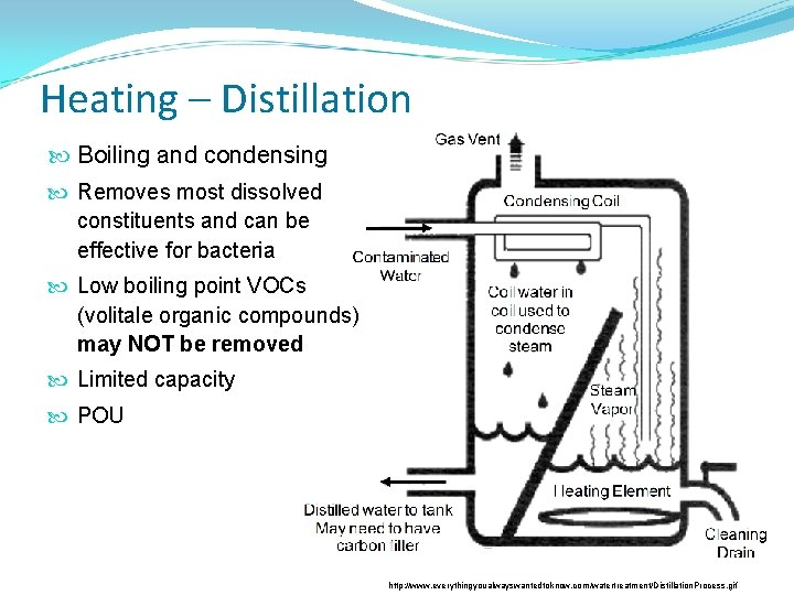 Heating – Distillation Boiling and condensing Removes most dissolved constituents and can be effective