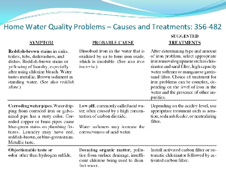 Home Water Quality Problems – Causes and Treatments: 356 -482