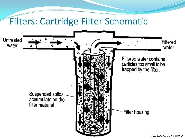 Filters: Cartridge Filter Schematic Home Water treatment, NRAES-48
