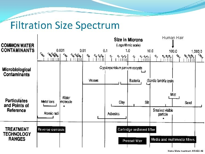 Filtration Size Spectrum Human Hair Home Water treatment, NRAES-48