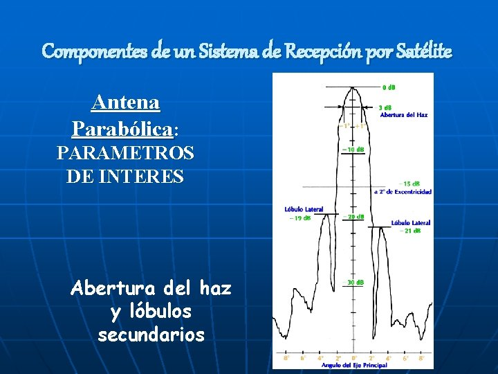 Componentes de un Sistema de Recepción por Satélite Antena Parabólica: PARAMETROS DE INTERES Abertura