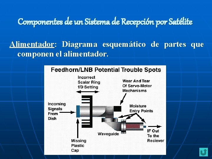Componentes de un Sistema de Recepción por Satélite Alimentador: Diagrama esquemático de partes que