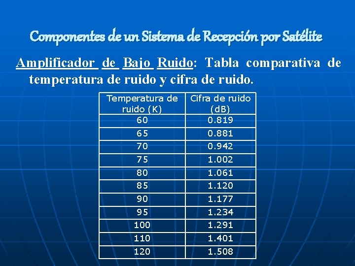 Componentes de un Sistema de Recepción por Satélite Amplificador de Bajo Ruido: Tabla comparativa