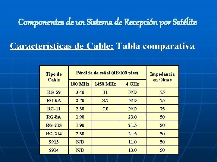 Componentes de un Sistema de Recepción por Satélite Características de Cable: Tabla comparativa Tipo