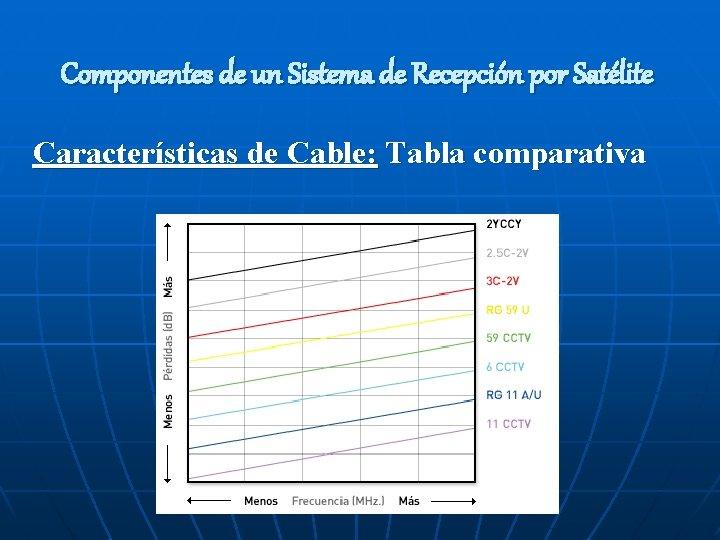 Componentes de un Sistema de Recepción por Satélite Características de Cable: Tabla comparativa