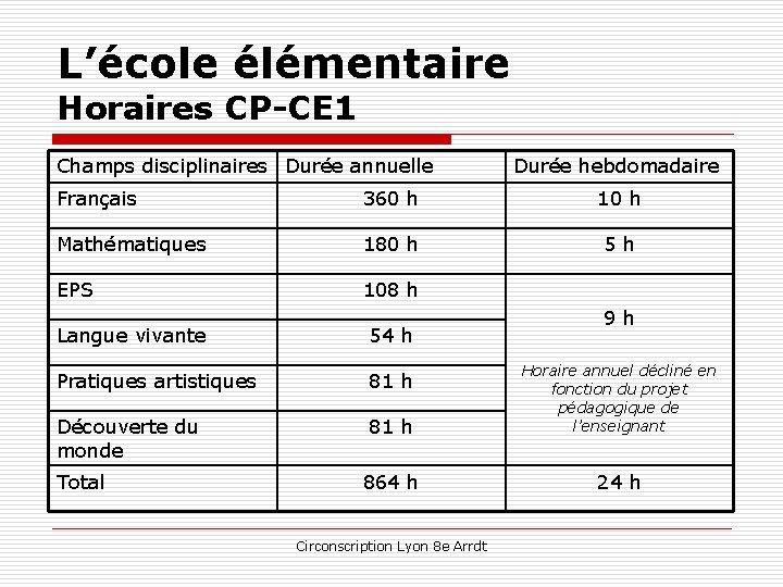 L'école élémentaire Horaires CP-CE 1 Champs disciplinaires Durée annuelle Durée hebdomadaire Français 360 h