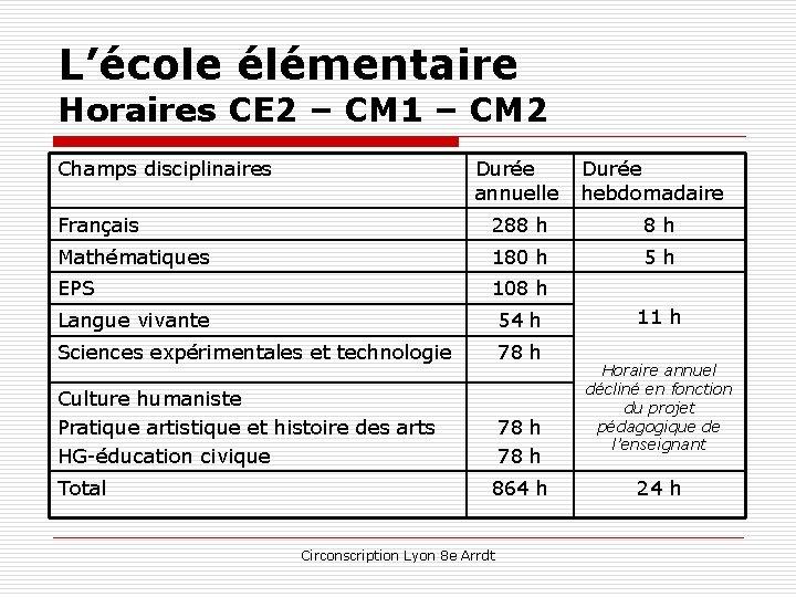 L'école élémentaire Horaires CE 2 – CM 1 – CM 2 Champs disciplinaires Durée