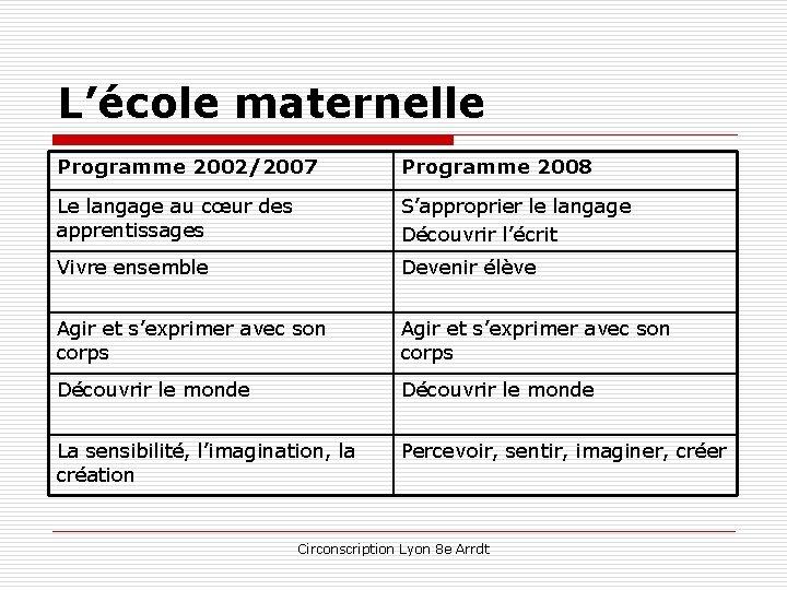 L'école maternelle Programme 2002/2007 Programme 2008 Le langage au cœur des apprentissages S'approprier le