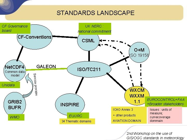 STANDARDS LANDSCAPE UK NERC : national commitment CF Governance board CF-Conventions CSML O+M ISO
