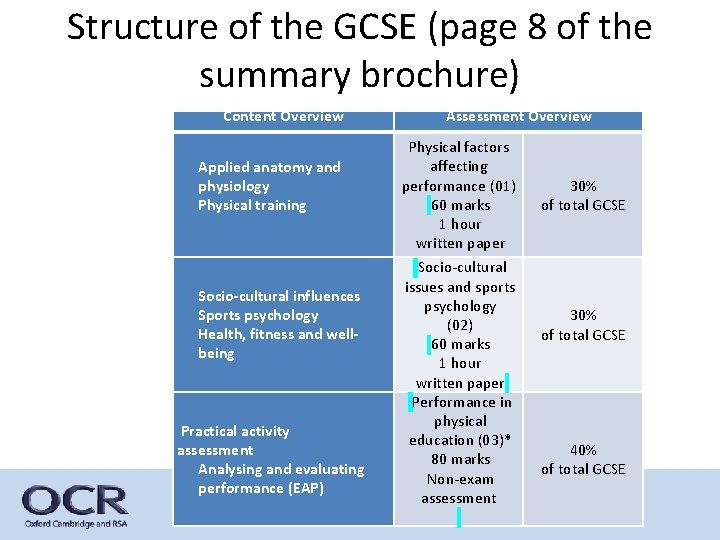 Structure of the GCSE (page 8 of the summary brochure) Content Overview Applied anatomy