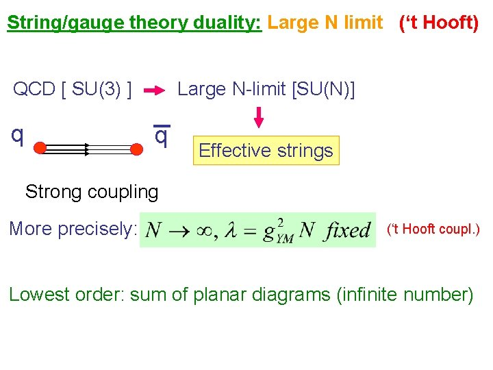 String/gauge theory duality: Large N limit ('t Hooft) QCD [ SU(3) ] q Large