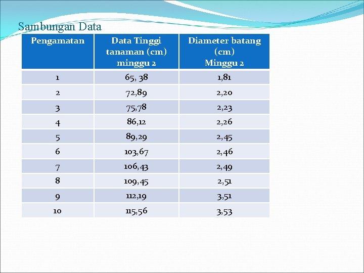 Sambungan Data Pengamatan Data Tinggi tanaman (cm) minggu 2 Diameter batang (cm) Minggu 2