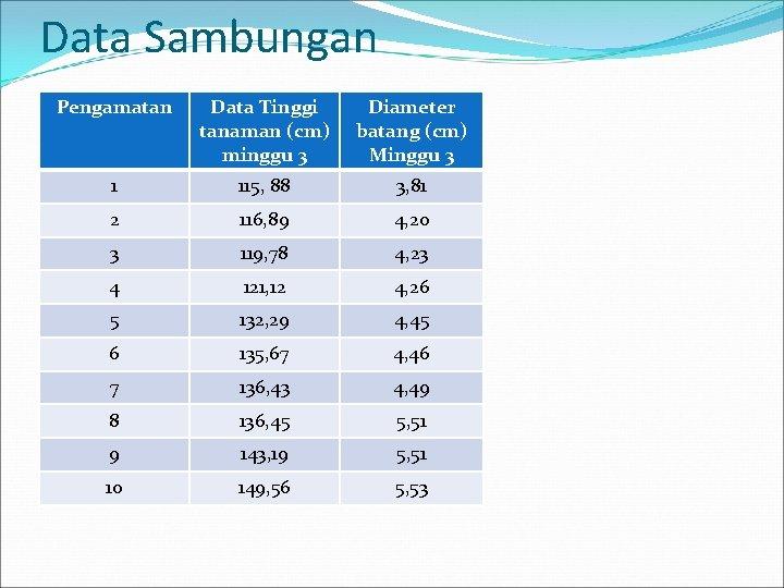 Data Sambungan Pengamatan Data Tinggi tanaman (cm) minggu 3 Diameter batang (cm) Minggu 3