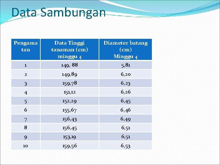 Data Sambungan Pengama tan Data Tinggi tanaman (cm) minggu 4 Diameter batang (cm) Minggu