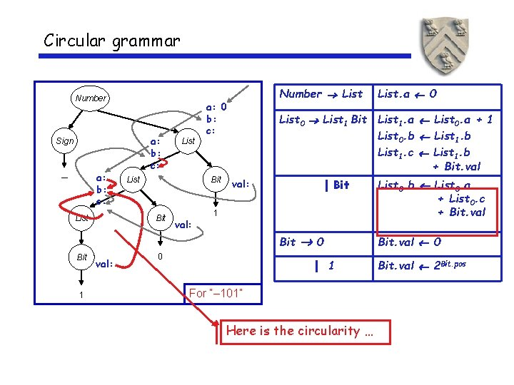 Circular grammar Number a: b: c: Sign a: b: c: – a: 0 b: