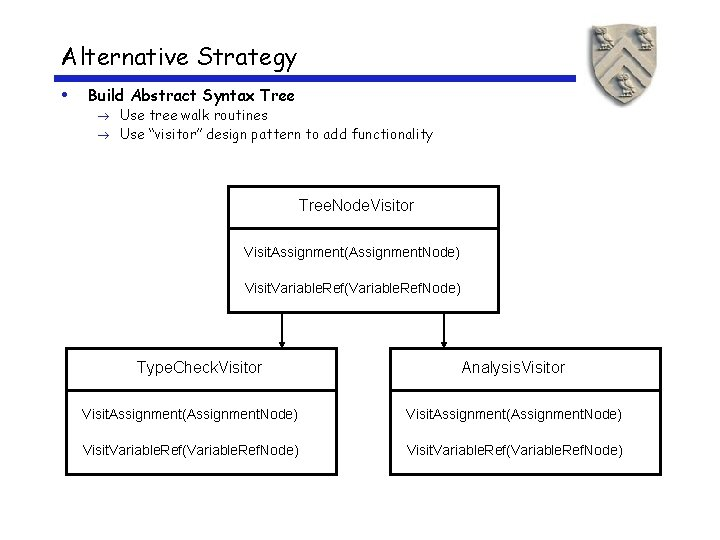 """Alternative Strategy • Build Abstract Syntax Tree Use tree walk routines Use """"visitor"""" design"""