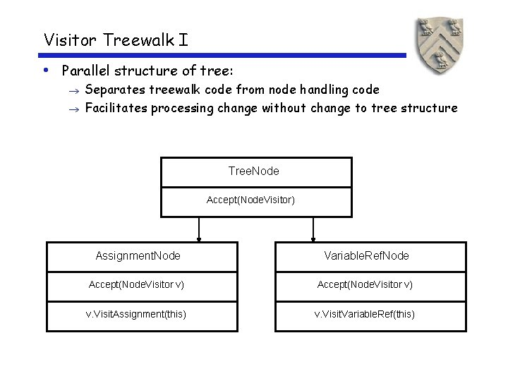 Visitor Treewalk I • Parallel structure of tree: Separates treewalk code from node handling