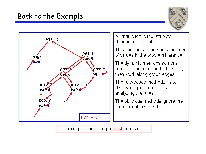 Back to the Example All that is left is the attribute dependence graph. val: