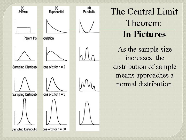 The Central Limit Theorem: In Pictures As the sample size increases, the distribution of