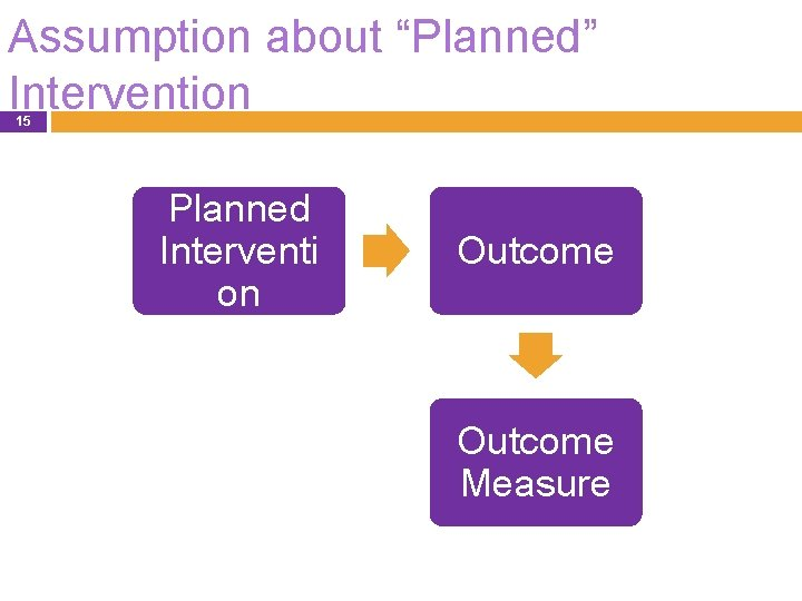 """Assumption about """"Planned"""" Intervention 15 Planned Interventi on Outcome Measure"""