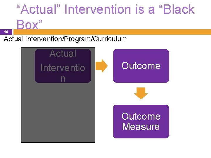 """16 """"Actual"""" Intervention is a """"Black Box"""" Actual Intervention/Program/Curriculum Actual Interventio n Outcome Measure"""
