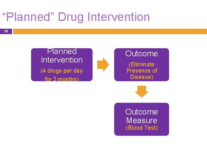 """""""Planned"""" Drug Intervention 18 Planned Intervention (4 drugs per day for 2 months) Outcome"""