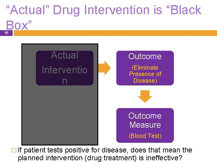 """""""Actual"""" Drug Intervention is """"Black Box"""" 19 Actual Outcome Interventio n (Eliminate Presence of"""