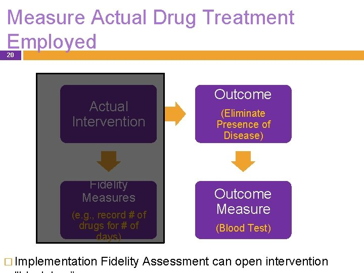 Measure Actual Drug Treatment Employed 20 Actual Intervention Fidelity Measures (e. g. , record
