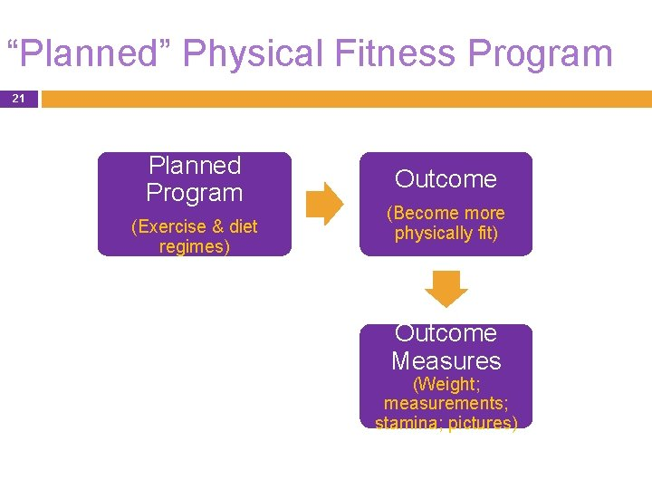 """""""Planned"""" Physical Fitness Program 21 Planned Program (Exercise & diet regimes) Outcome (Become more"""