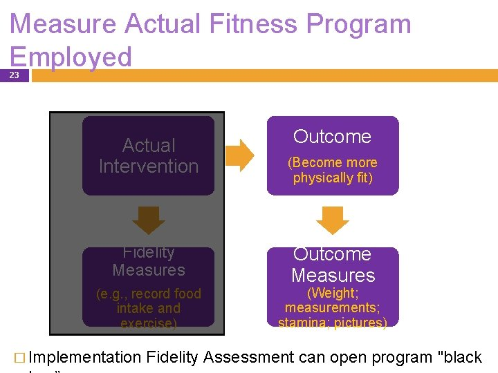 Measure Actual Fitness Program Employed 23 Actual Intervention Fidelity Measures (e. g. , record