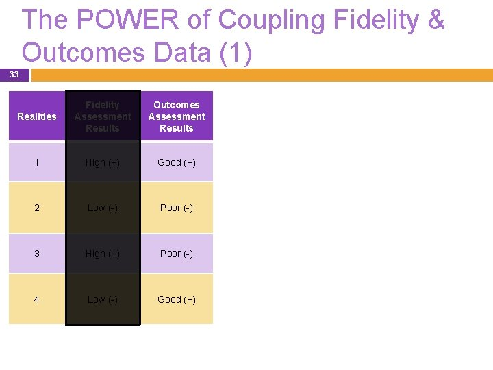 The POWER of Coupling Fidelity & Outcomes Data (1) 33 Realities Fidelity Assessment Results