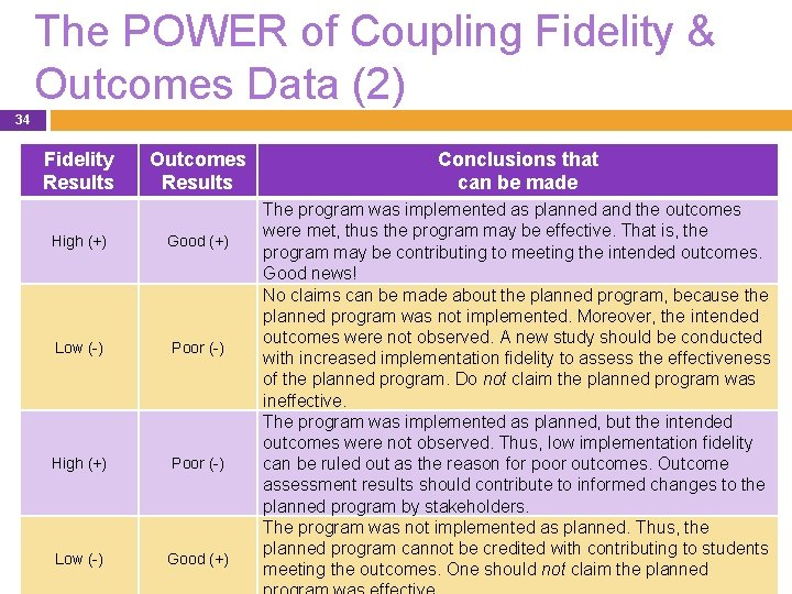 The POWER of Coupling Fidelity & Outcomes Data (2) 34 Fidelity Results Outcomes Results