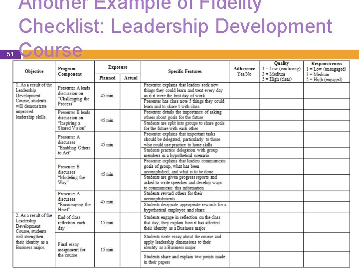 51 Another Example of Fidelity Checklist: Leadership Development Course