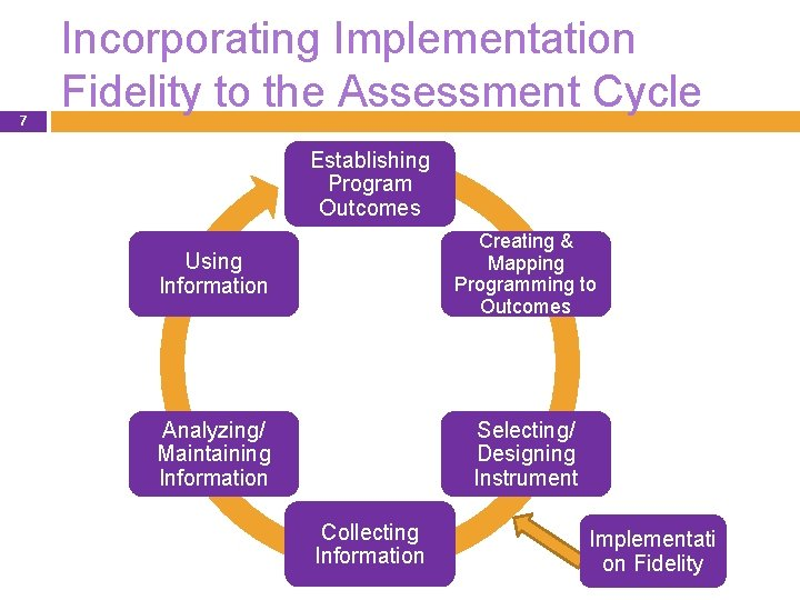 7 Incorporating Implementation Fidelity to the Assessment Cycle Establishing Program Outcomes Using Information Creating