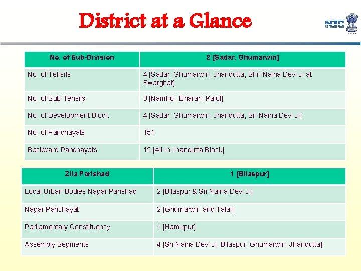 District at a Glance No. of Sub-Division 2 [Sadar, Ghumarwin] No. of Tehsils 4