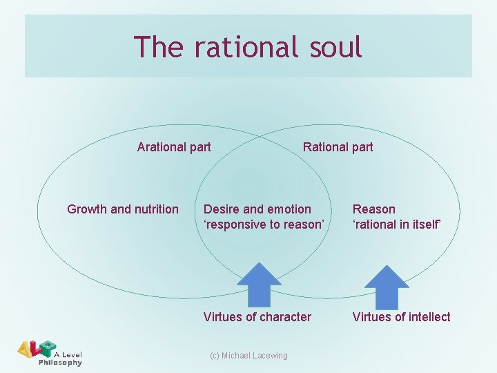 The rational soul Arational part Growth and nutrition Rational part Desire and emotion 'responsive