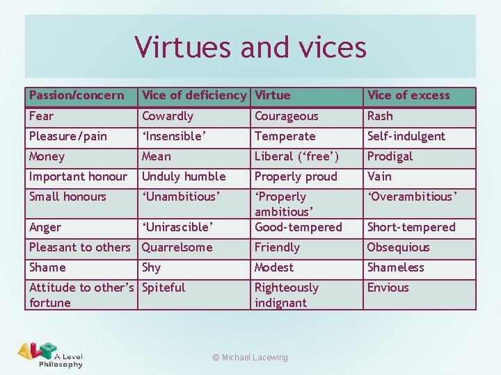 Virtues and vices Passion/concern Vice of deficiency Virtue Vice of excess Fear Cowardly Courageous