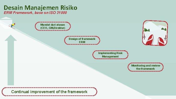 Desain Manajemen Risiko ERM Framework, base on ISO 31000 Mandat dari atasan (CEO, GM,