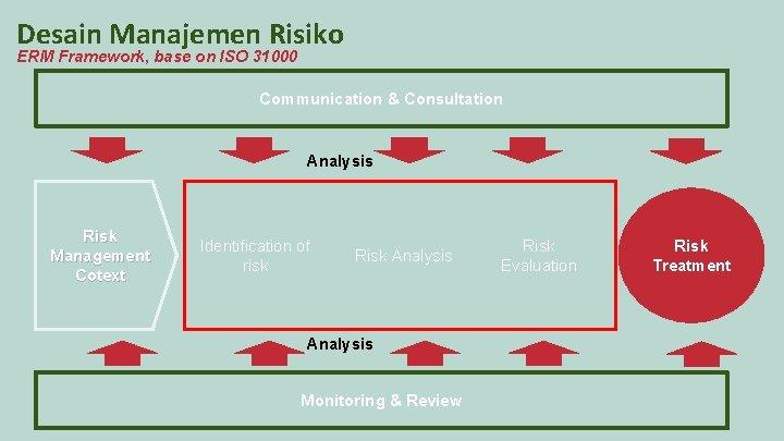 Desain Manajemen Risiko ERM Framework, base on ISO 31000 Communication & Consultation Analysis Risk